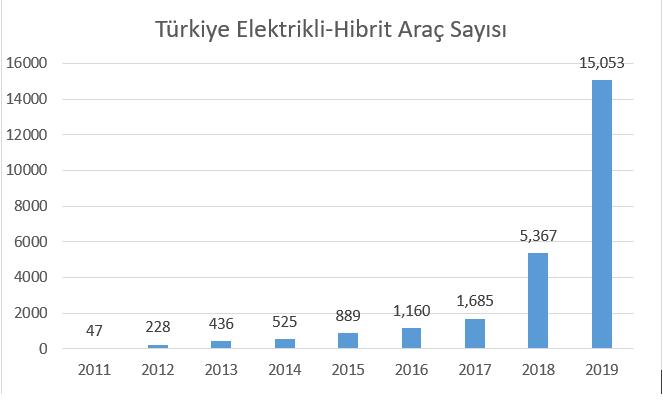 Türkiyede Elektrikli Hibrit Araç Sayısı