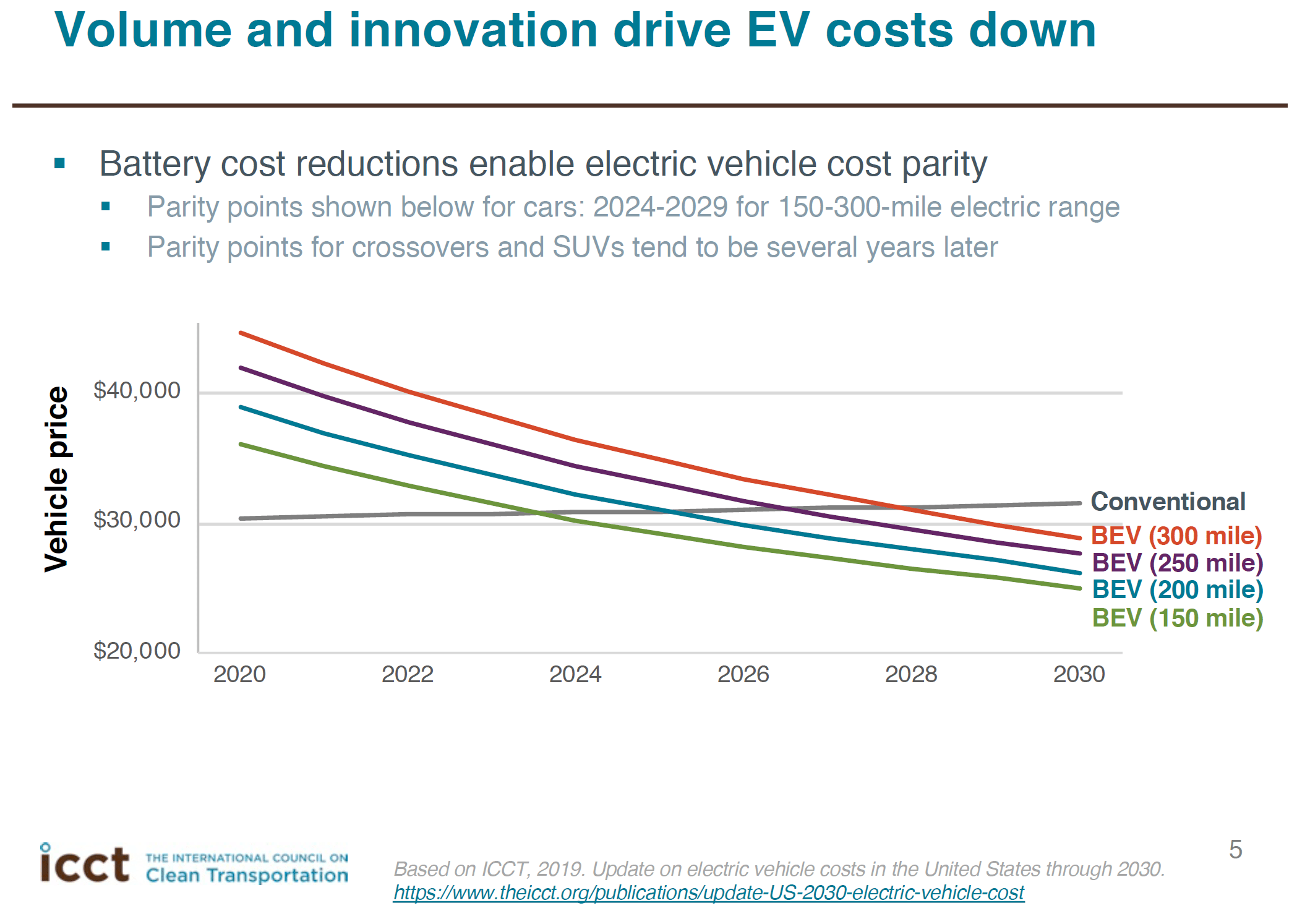 Volume and İnnovation Drive EV Costs Down