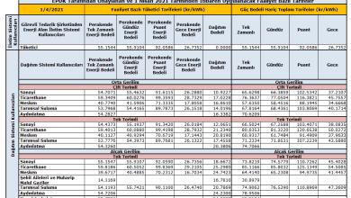 Photo of Yıllara Göre Elektrik Tarife Fiyatları